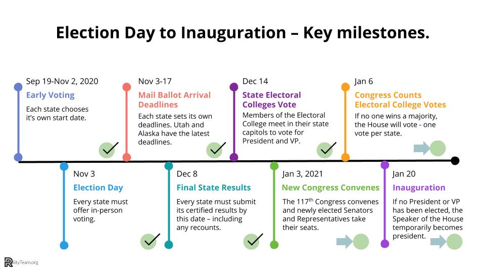 Election Day to Inauguration - Key Milestones
