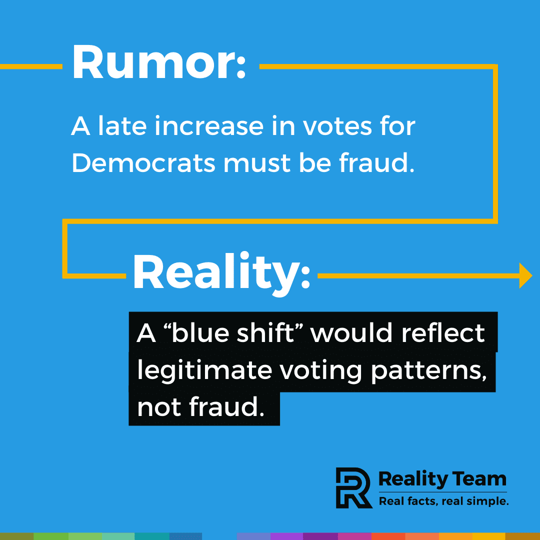 Rumor: A late increase in votes for Democrats must be fraud. Reality: A blue shift would reflect legitimate voting patterns, not fraud.