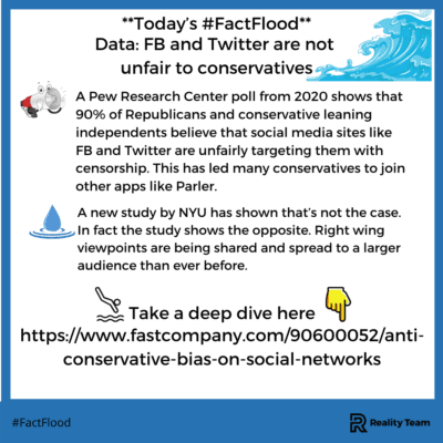Today's #FactFlood: Facebook and Twitter are not unfair to conservatives. A Pew Research Center poll from 2020 shows that 90% of Republicans and conservative leaning independents believe that social media sites like Facebook and Twitter are unfairly targeting them with censorship. This has led many conservatives to join other apps like Parler. A new study by NYU has shown that's not the case. In fact, the study shows the opposite. Right-wing viewpoints are being shared and spread to a larger audience than ever before.