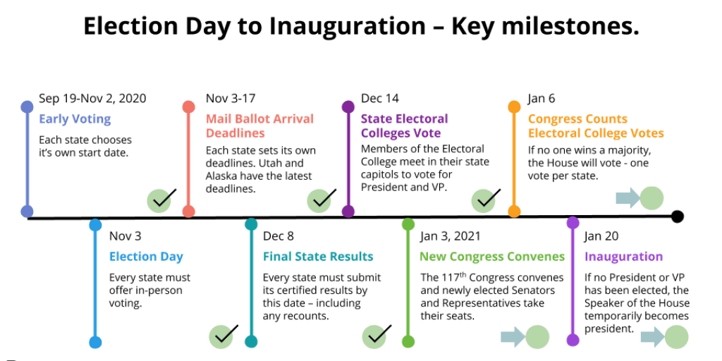 Election Day to Inauguration - Key Milestones